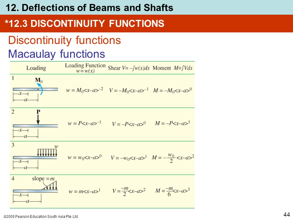  2005 Pearson Education South Asia Pte Ltd 12. Deflections of Beams and Shafts 44 *12.3 DISCONTINUITY FUNCTIONS Discontinuity functions Macaulay func
