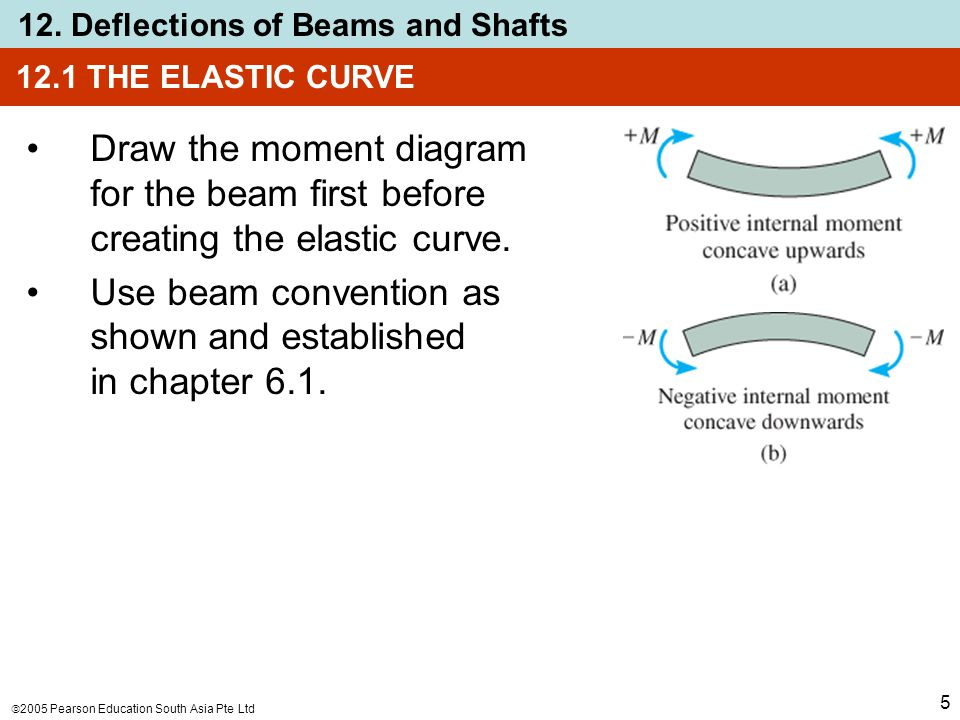  2005 Pearson Education South Asia Pte Ltd 12. Deflections of Beams and Shafts 5 12.1 THE ELASTIC CURVE Draw the moment diagram for the beam first be