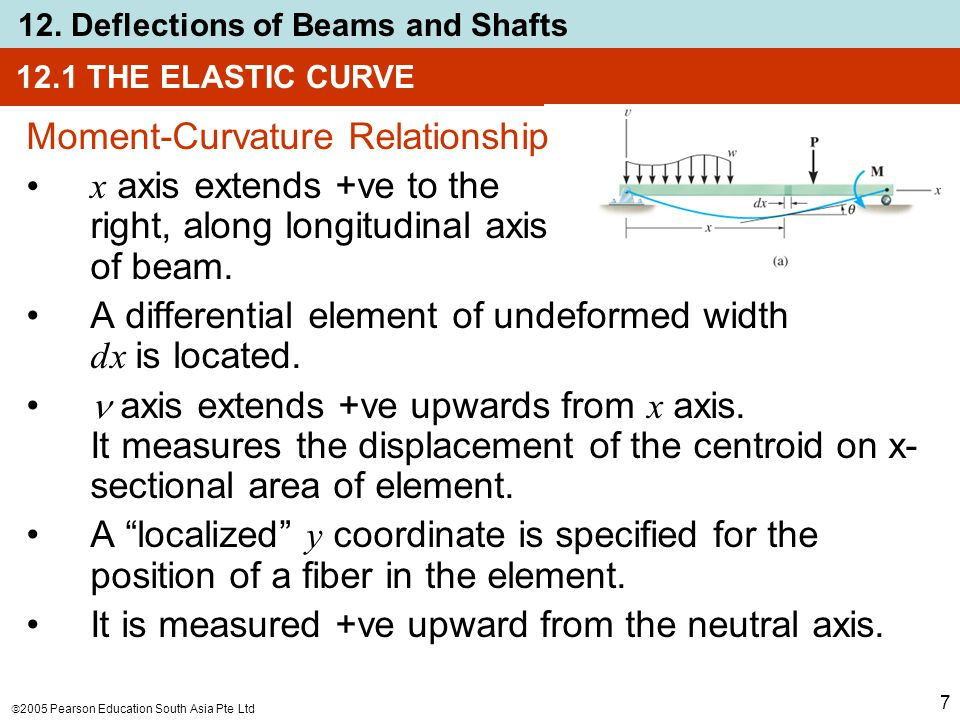  2005 Pearson Education South Asia Pte Ltd 12. Deflections of Beams and Shafts 7 Moment-Curvature Relationship x axis extends +ve to the right, along