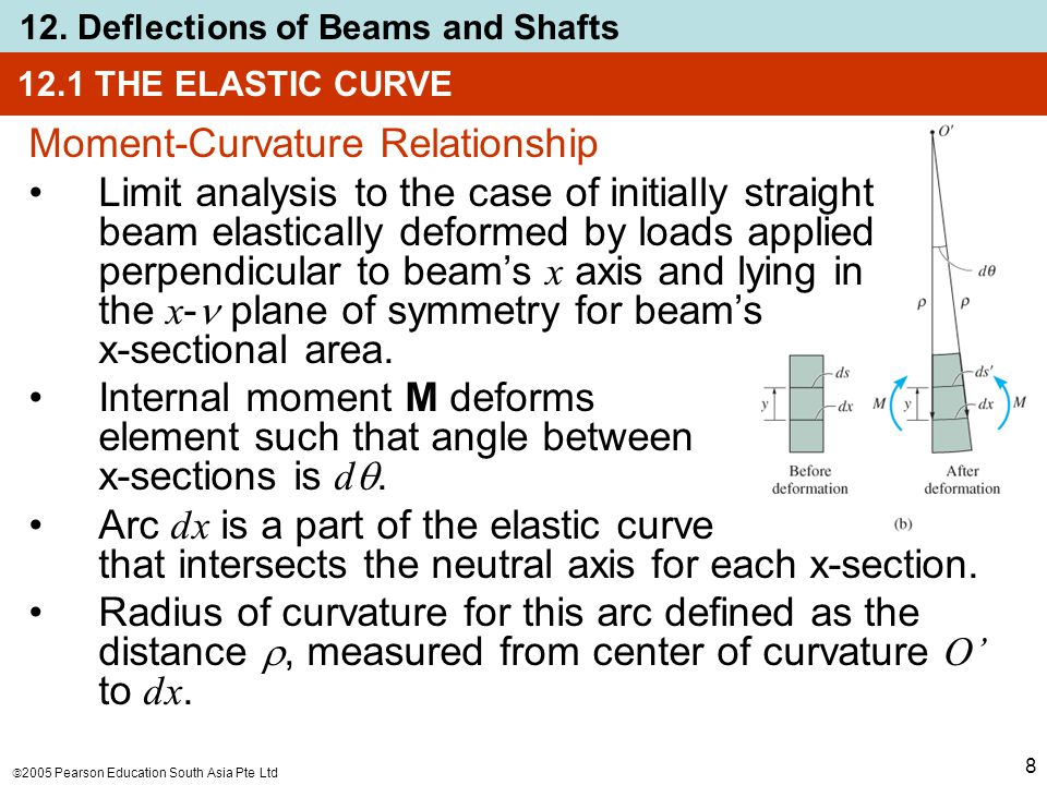  2005 Pearson Education South Asia Pte Ltd 12. Deflections of Beams and Shafts 8 12.1 THE ELASTIC CURVE Moment-Curvature Relationship Limit analysis