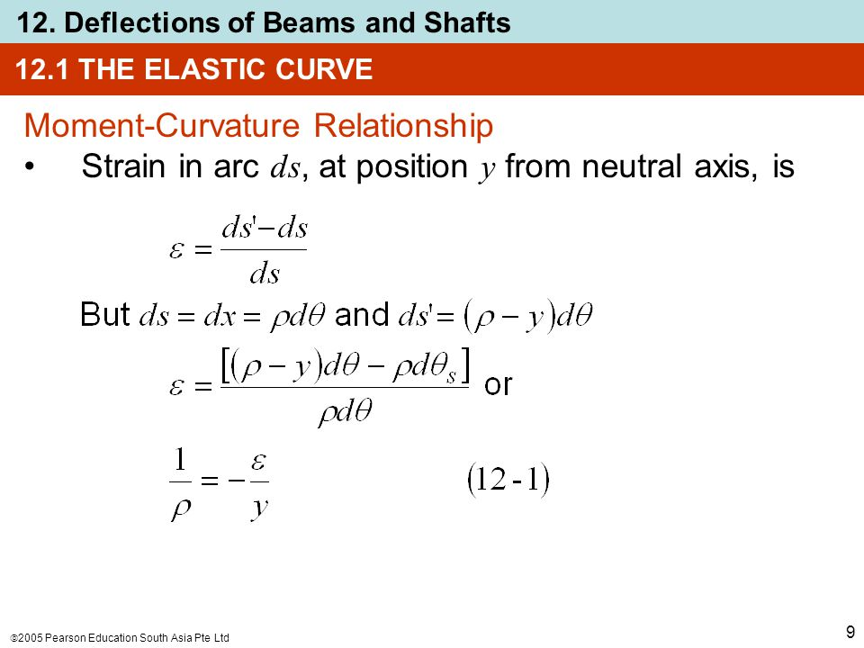  2005 Pearson Education South Asia Pte Ltd 12. Deflections of Beams and Shafts 9 12.1 THE ELASTIC CURVE Moment-Curvature Relationship Strain in arc d