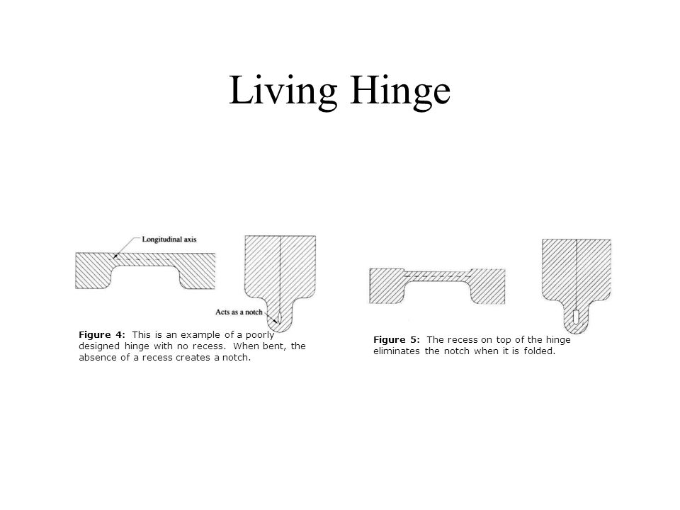 Living Hinge Figure 4: This is an example of a poorly designed hinge with no recess.