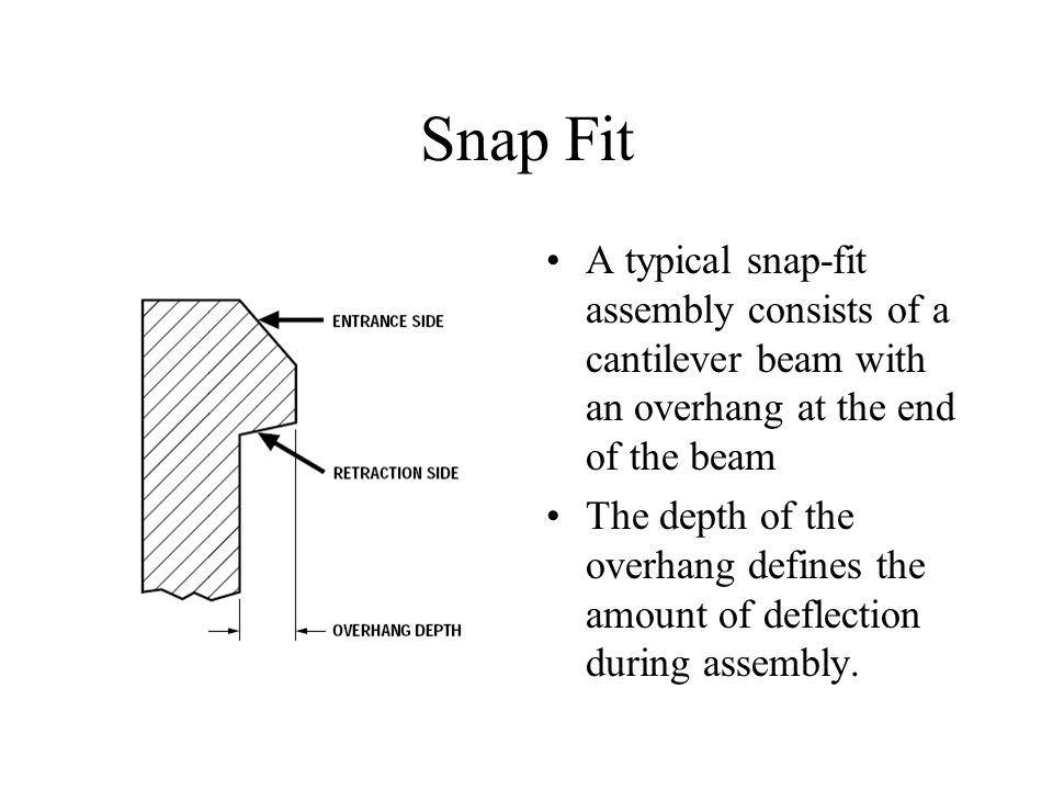 Snap Fit A typical snap-fit assembly consists of a cantilever beam with an overhang at the end of the beam The depth of the overhang defines the amount of deflection during assembly.