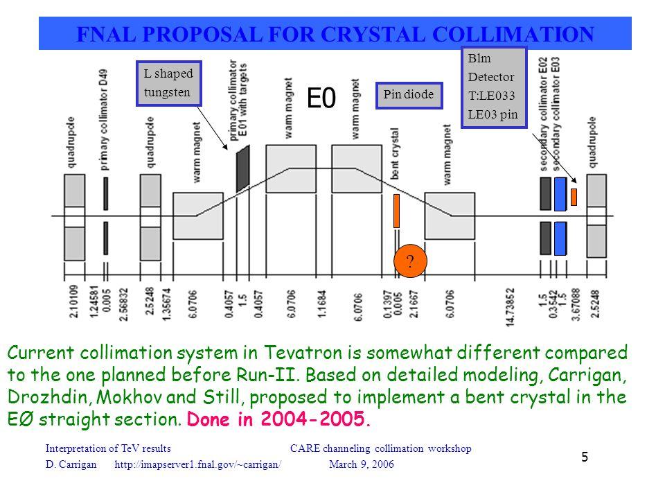Interpretation of TeV results CARE channeling collimation workshop D.