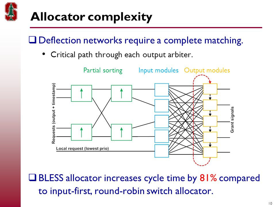 10 Allocator complexity  Deflection networks require a complete matching.