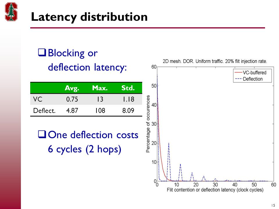 15  Blocking or deflection latency:  One deflection costs 6 cycles (2 hops) Latency distribution Avg.Max.Std.