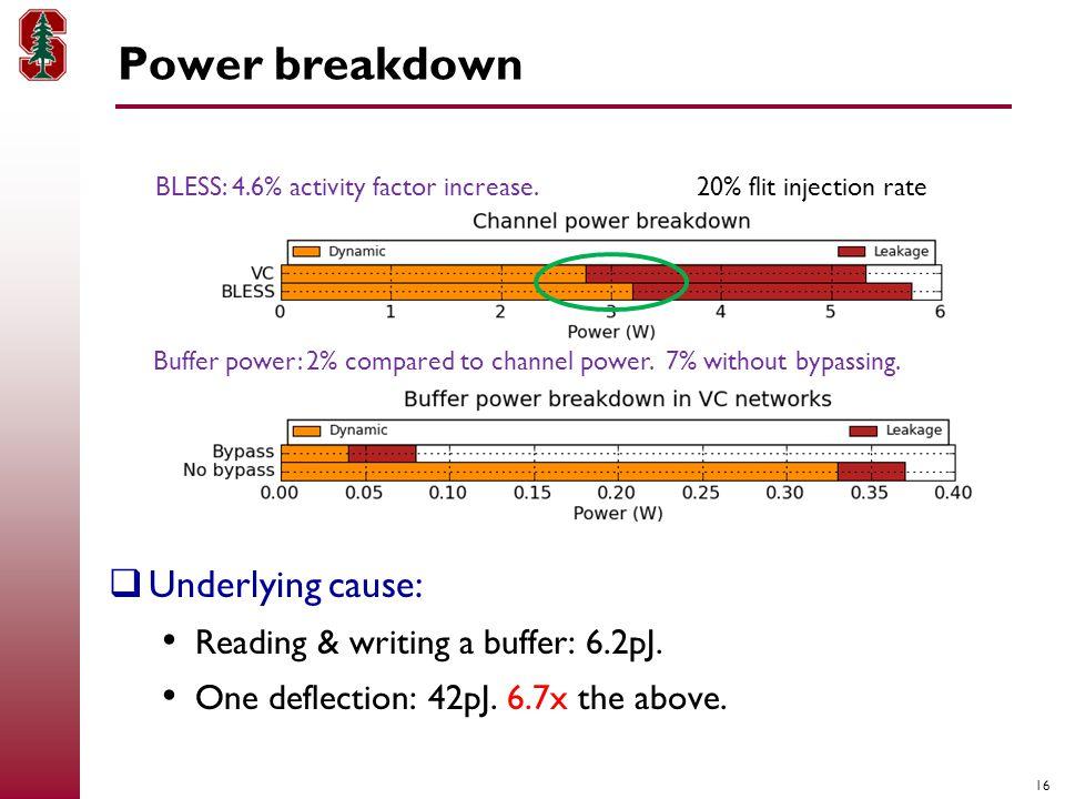 16 Power breakdown  Underlying cause: Reading & writing a buffer: 6.2pJ.