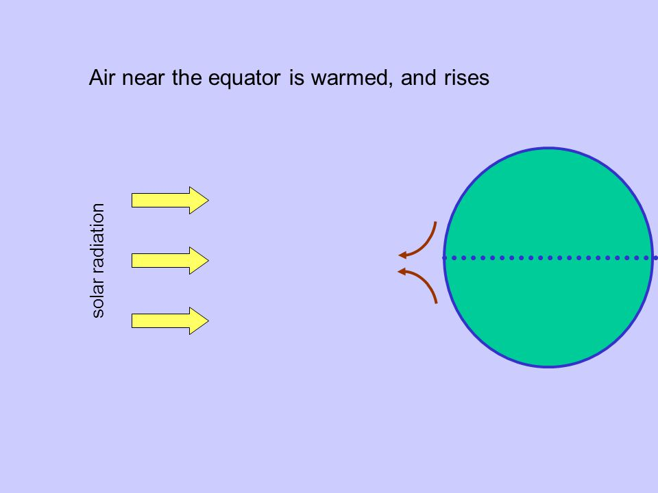 Air near the equator is warmed, and rises solar radiation