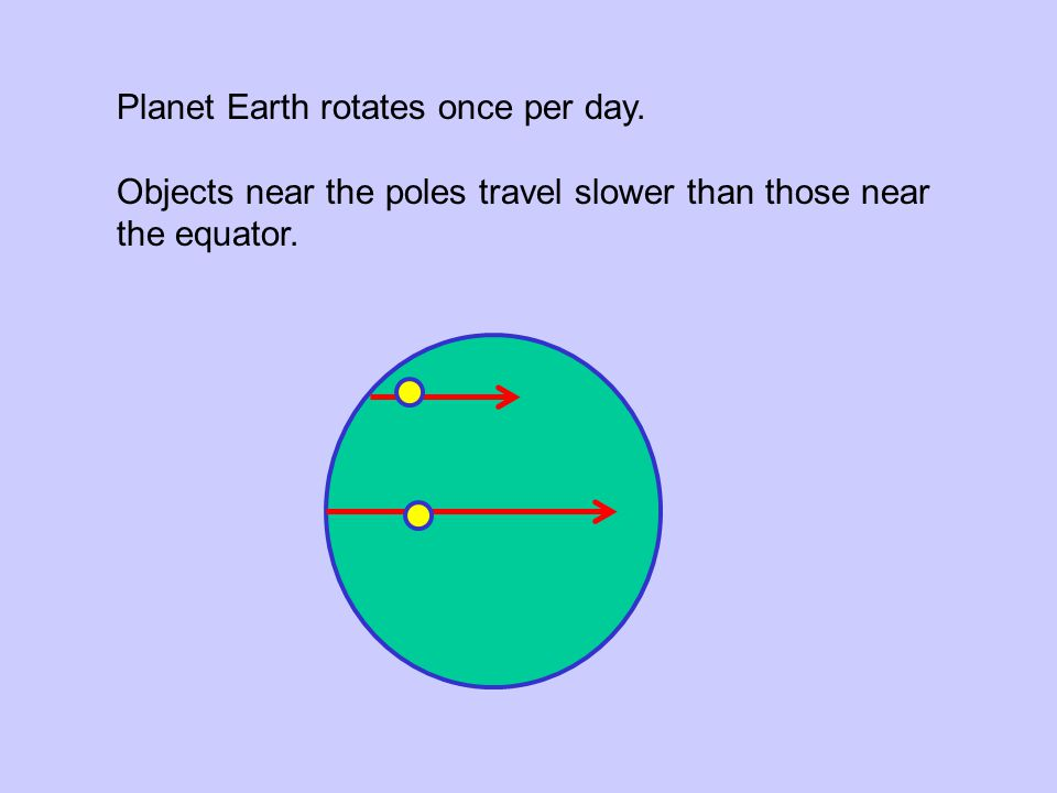 Planet Earth rotates once per day.