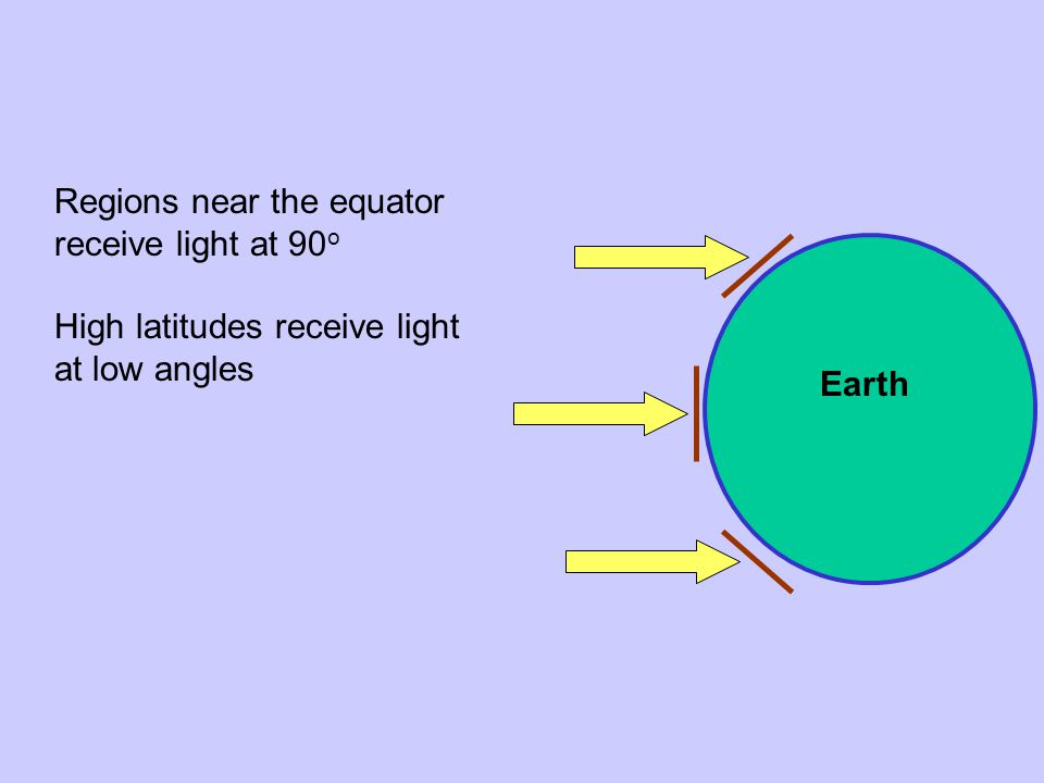 Earth Regions near the equator receive light at 90 o High latitudes receive light at low angles