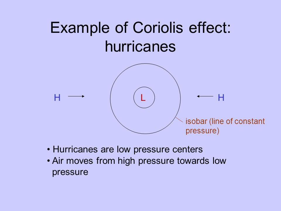 Example of Coriolis effect: hurricanes L Hurricanes are low pressure centers Air moves from high pressure towards low pressure HH isobar (line of constant pressure)