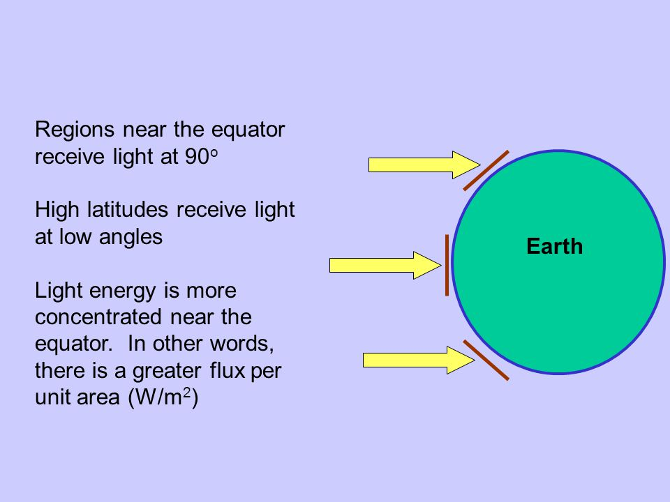 Earth Regions near the equator receive light at 90 o High latitudes receive light at low angles Light energy is more concentrated near the equator.