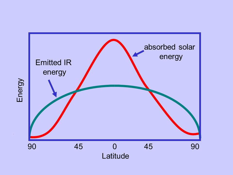 Energy 9045 04590 Latitude absorbed solar energy Emitted IR energy