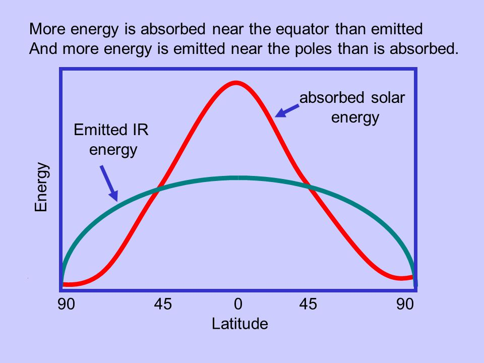 Energy 9045 04590 Latitude absorbed solar energy Emitted IR energy More energy is absorbed near the equator than emitted And more energy is emitted near the poles than is absorbed.