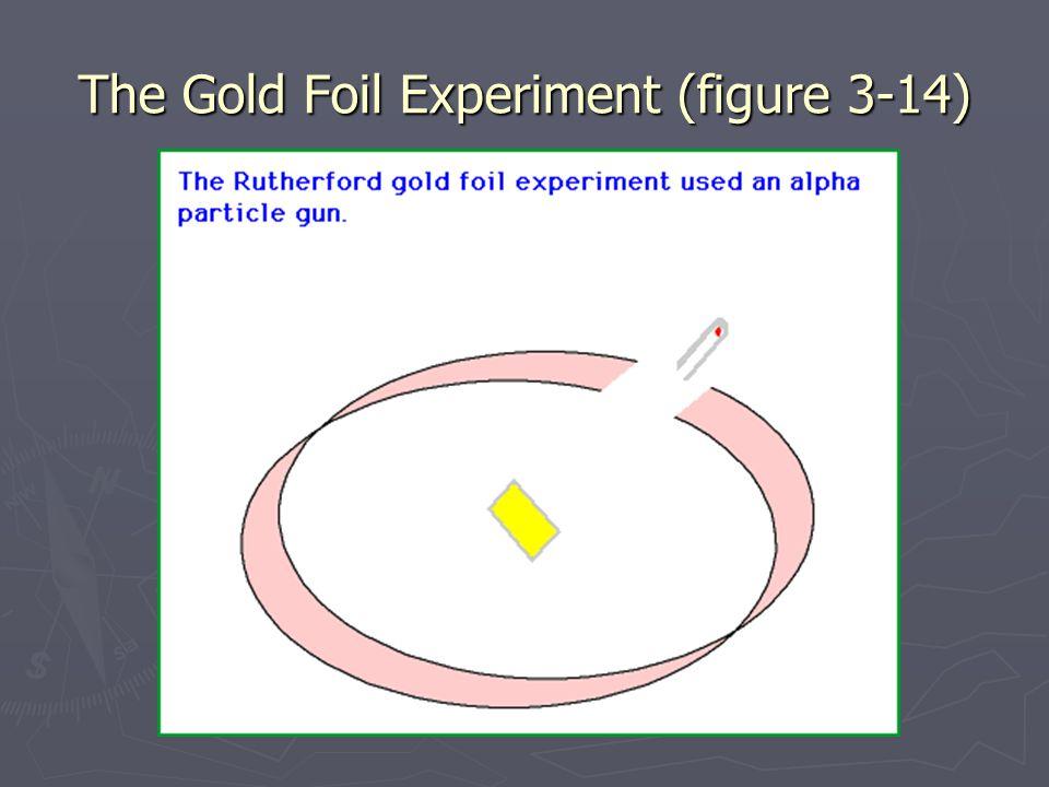 The Gold Foil Experiment (figure 3-14)