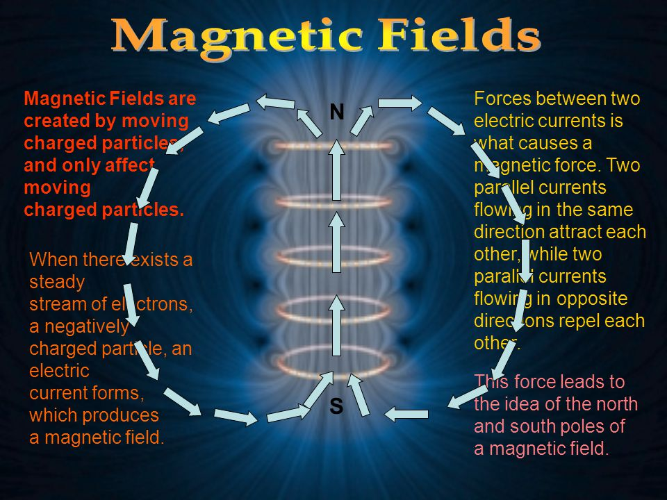 Magnetic Fields are created by moving charged particles, and only affect moving charged particles. When there exists a steady stream of electrons, a n