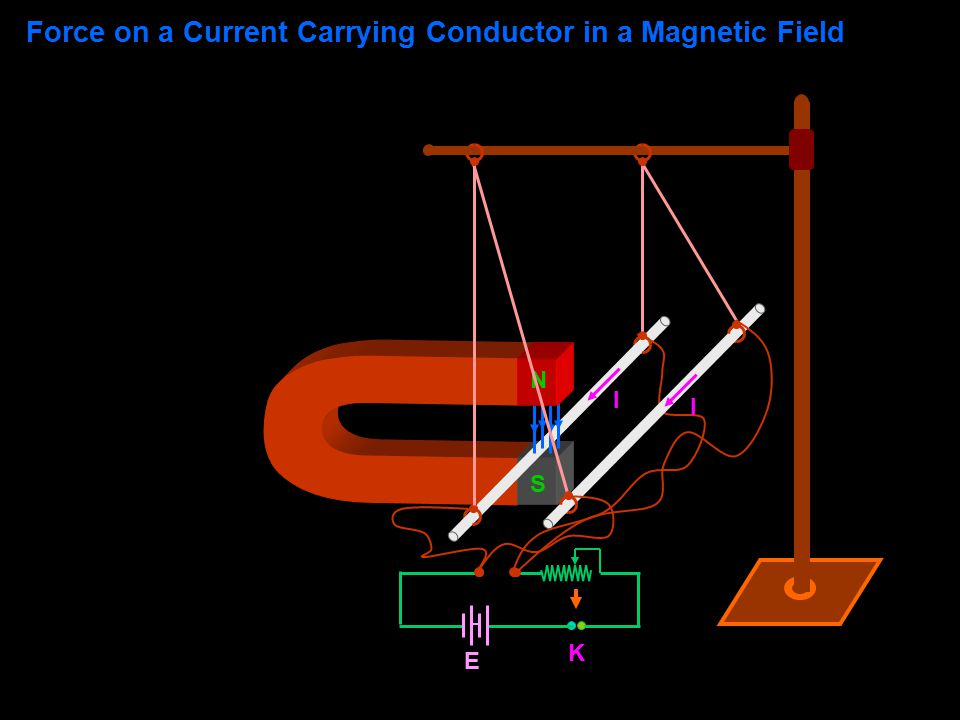 K E N S II Force on a Current Carrying Conductor in a Magnetic Field