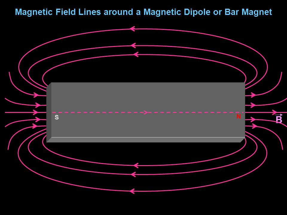 Magnetic Field Lines around a Magnetic Dipole or Bar Magnet B S N