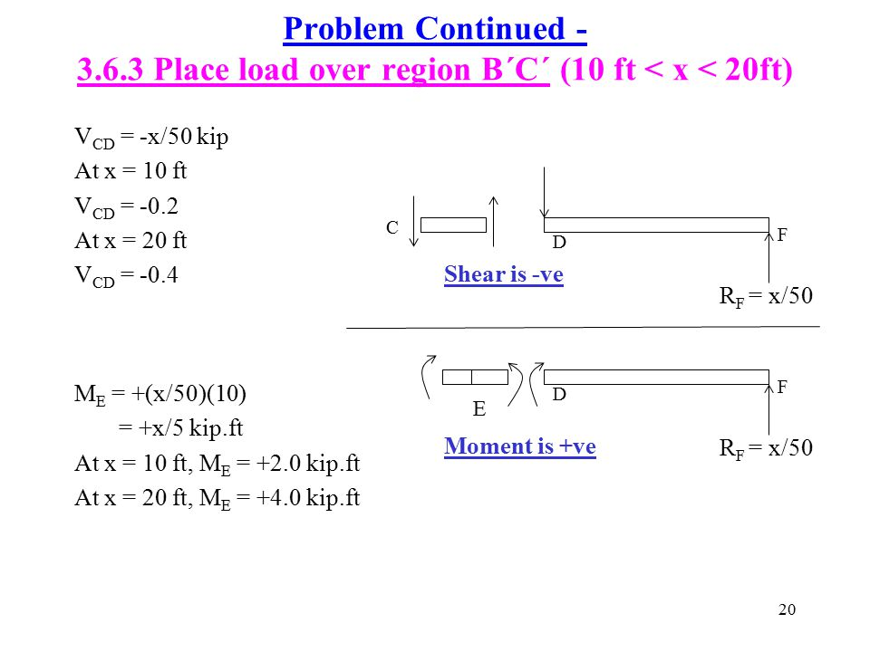 20 Problem Continued - 3.6.3 Place load over region B´C´ (10 ft < x < 20ft) V CD = -x/50 kip At x = 10 ft V CD = -0.2 At x = 20 ft V CD = -0.4 M E = +