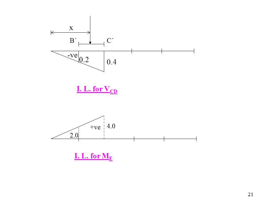 21 0.4 0.2 -ve x B´B´C´C´ I. L. for V CD +ve 4.0 2.0 I. L. for M E