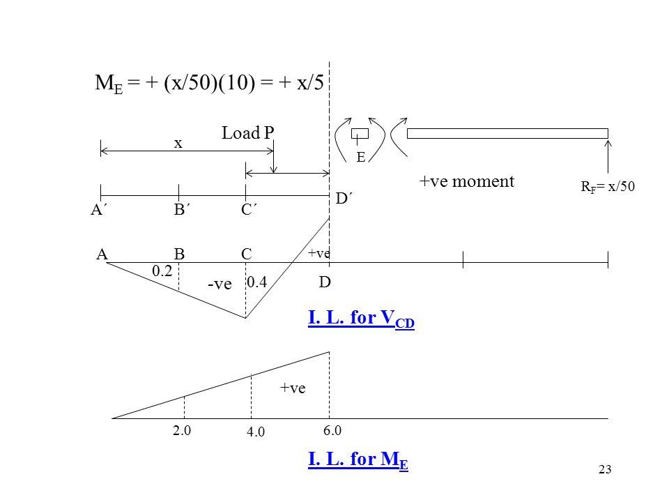 23 M E = + (x/50)(10) = + x/5 E R F = x/50 +ve moment -ve ABC D A´A´B´B´C´C´ D´D´ x +ve 0.4 0.2 I. L. for V CD +ve 2.0 4.0 6.0 I. L. for M E Load P