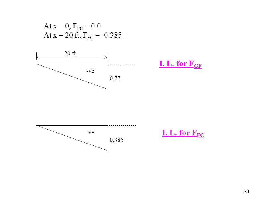 31 At x = 0, F FC = 0.0 At x = 20 ft, F FC = -0.385 I. L. for F GF I. L. for F FC 0.77 20 ft -ve 0.385 -ve