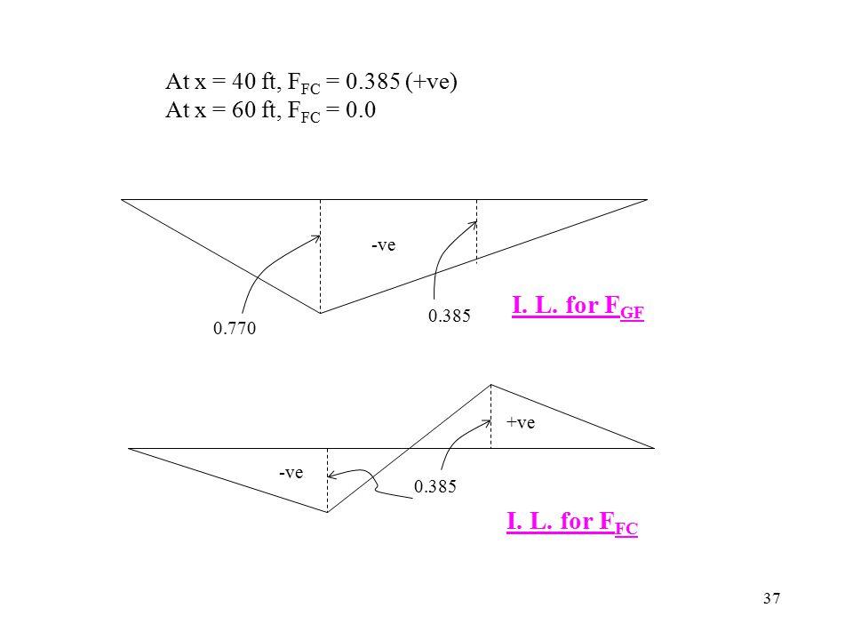 37 At x = 40 ft, F FC = 0.385 (+ve) At x = 60 ft, F FC = 0.0 -ve 0.770 0.385 -ve +ve I. L. for F GF I. L. for F FC 0.385