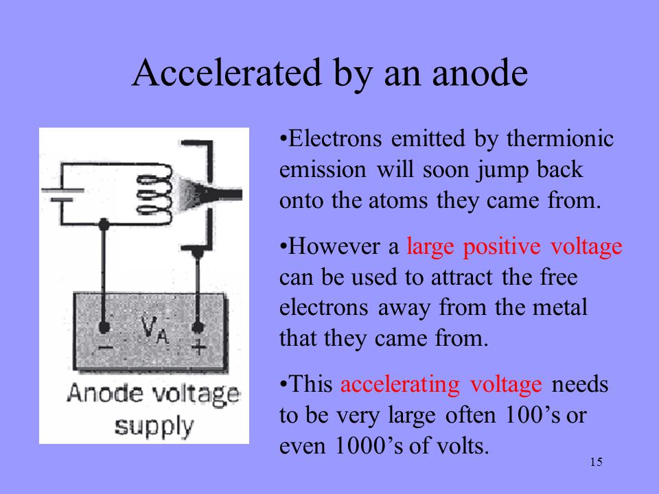 15 Accelerated by an anode Electrons emitted by thermionic emission will soon jump back onto the atoms they came from.