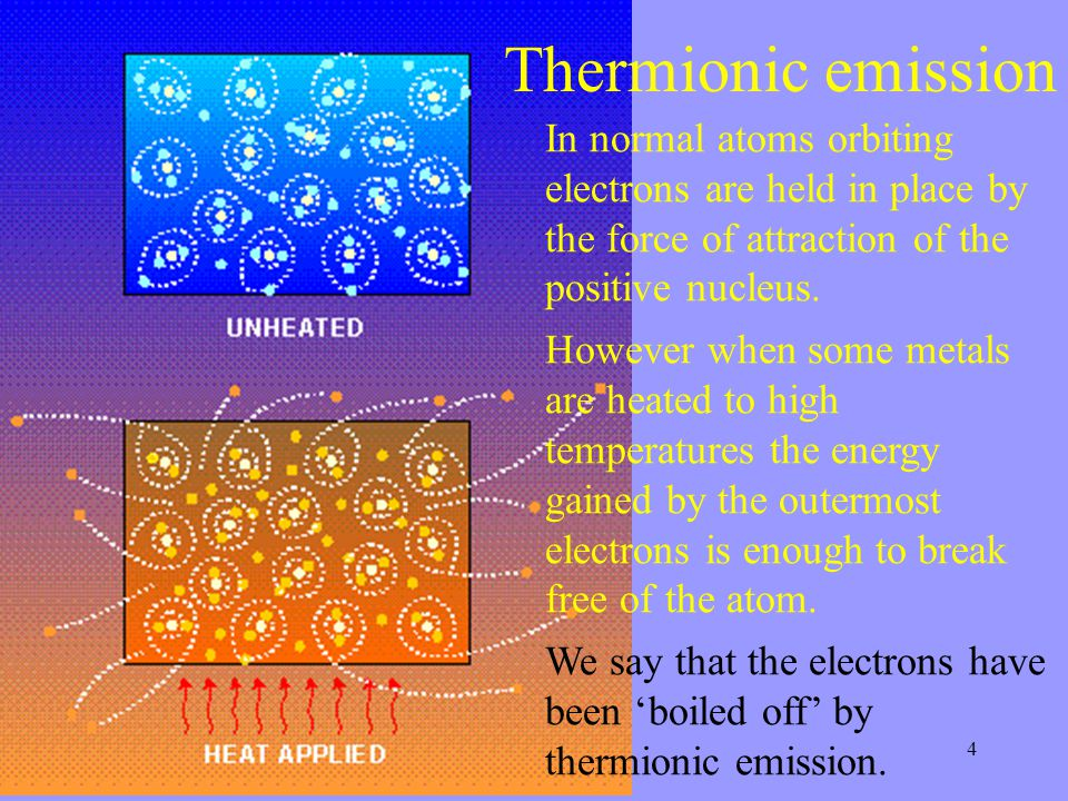 4 Thermionic emission In normal atoms orbiting electrons are held in place by the force of attraction of the positive nucleus.