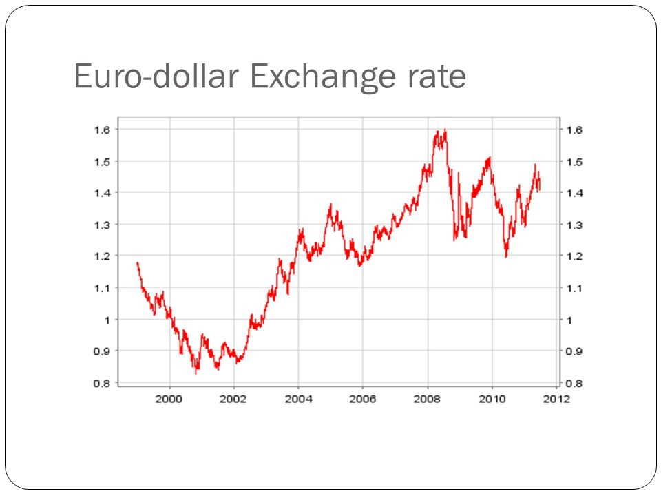 Euro-dollar Exchange rate