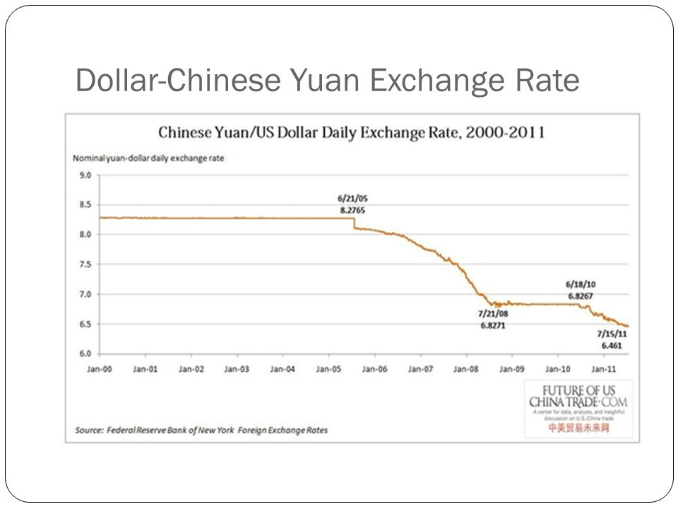 Dollar-Chinese Yuan Exchange Rate