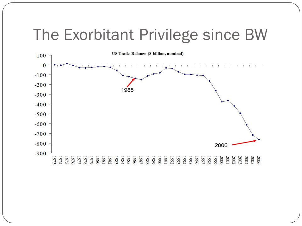 The Exorbitant Privilege since BW