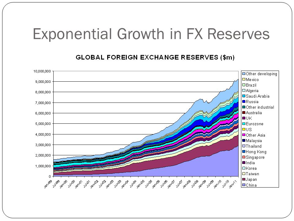 Exponential Growth in FX Reserves