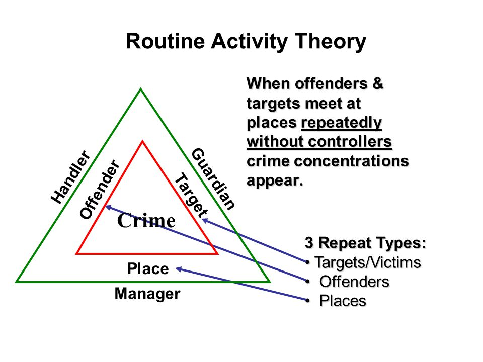Routine Activity Theory When offenders & targets meet at places repeatedly without controllers crime concentrations appear.
