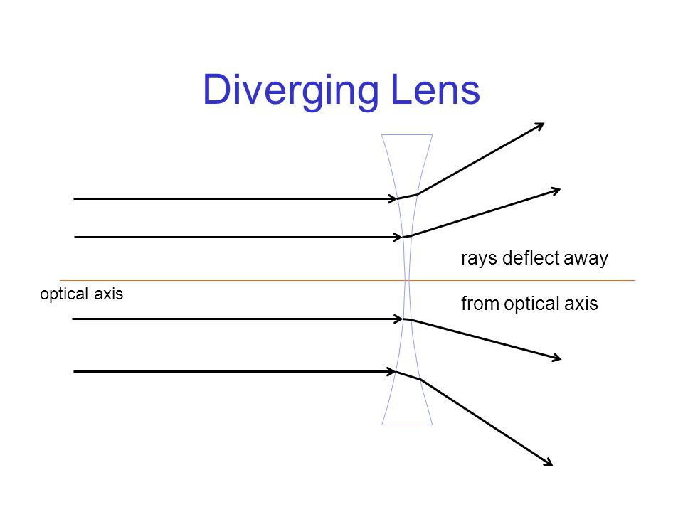 Diverging Lens optical axis rays deflect away from optical axis