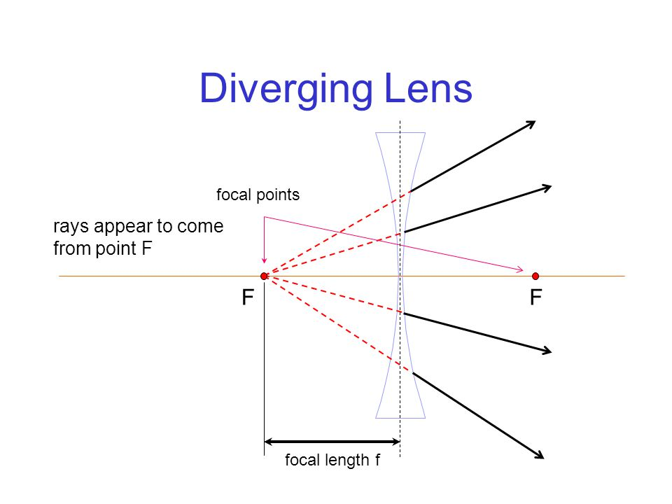 Diverging Lens F rays appear to come from point F F focal points focal length f