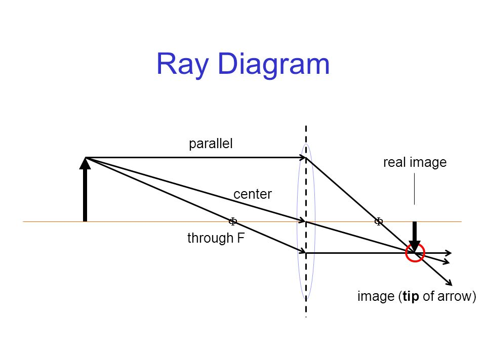 Ray Diagram  parallel center through F real image image (tip of arrow)