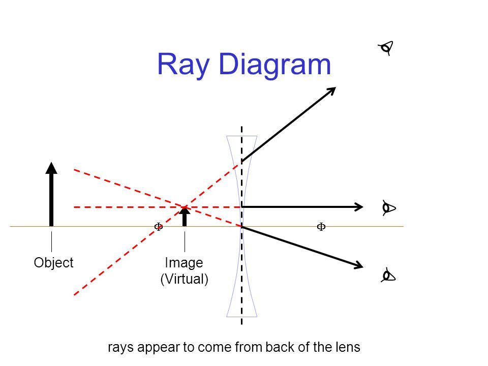 Ray Diagram  Object Image (Virtual) rays appear to come from back of the lens
