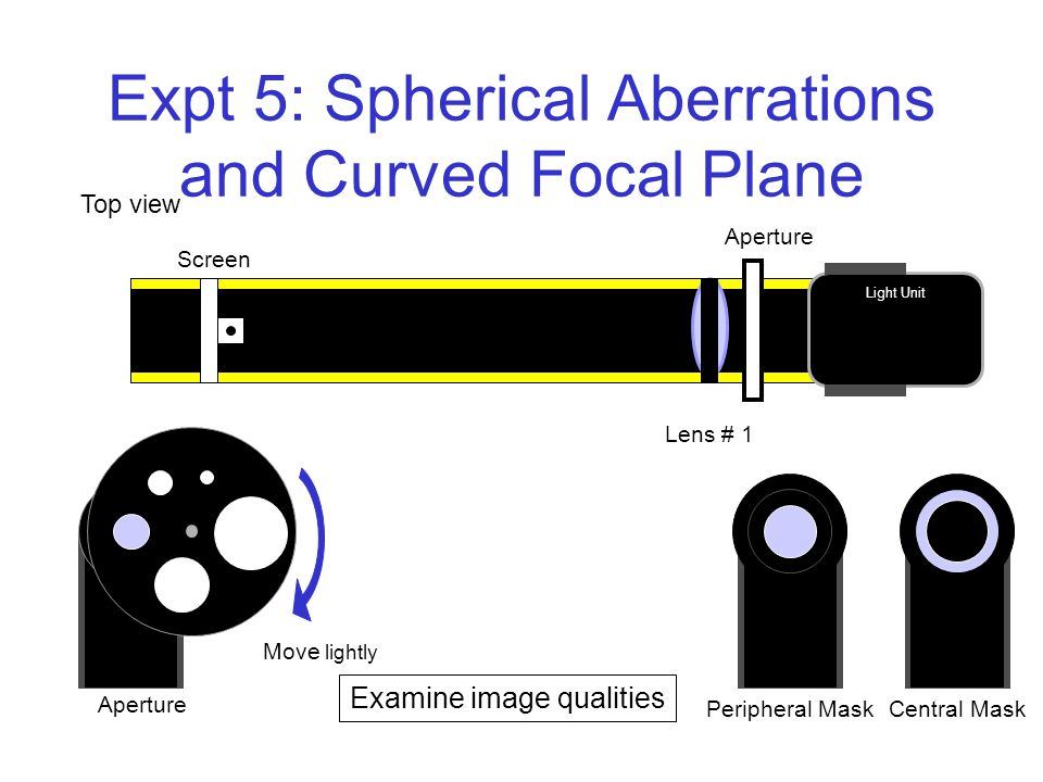 Expt 5: Spherical Aberrations and Curved Focal Plane Screen Light Unit Peripheral MaskCentral Mask Move lightly Aperture Lens # 1 Aperture Examine image qualities Top view