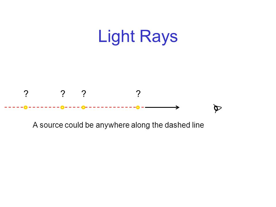 Light Rays A source could be anywhere along the dashed line