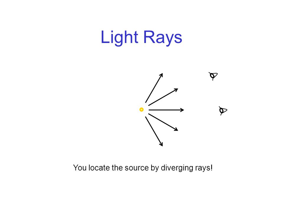 Light Rays You locate the source by diverging rays!