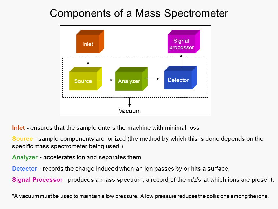 Inlet - ensures that the sample enters the machine with minimal loss Source - sample components are ionized (the method by which this is done depends on the specific mass spectrometer being used.) Analyzer - accelerates ion and separates them Detector - records the charge induced when an ion passes by or hits a surface.