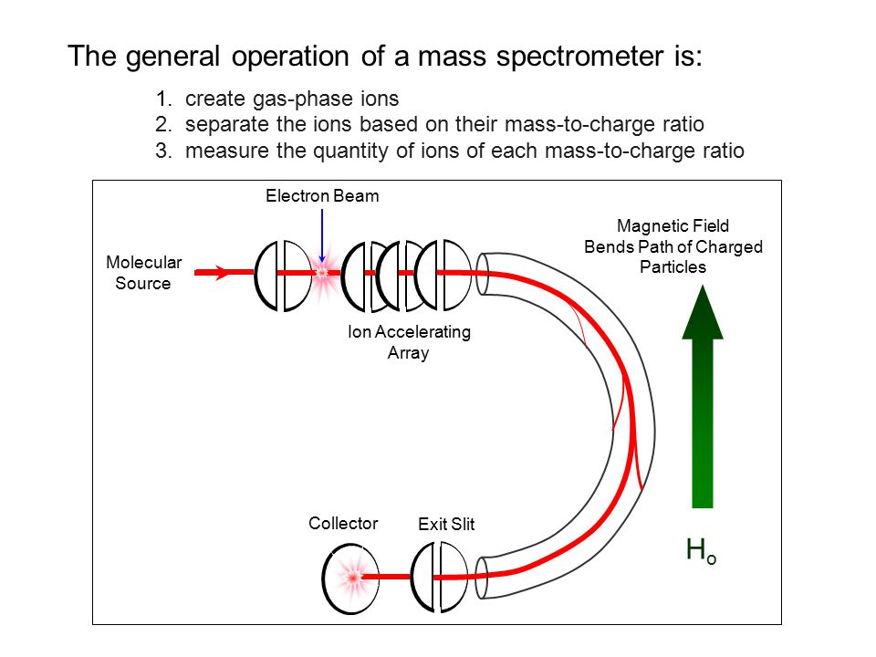 The general operation of a mass spectrometer is: 1.