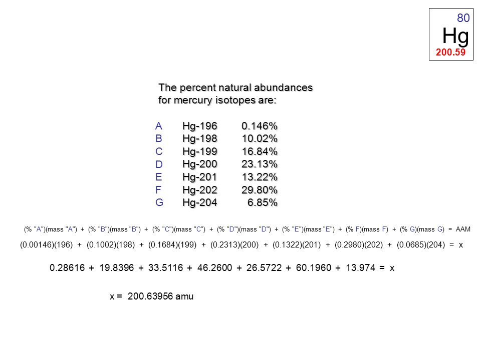 The percent natural abundances for mercury isotopes are: Hg-196 0.146% Hg-196 0.146% Hg-198 10.02% Hg-198 10.02% Hg-199 16.84% Hg-199 16.84% Hg-200 23.13% Hg-200 23.13% Hg-201 13.22% Hg-201 13.22% Hg-202 29.80% Hg-202 29.80% Hg-204 6.85% Hg-204 6.85% (0.00146)(196) + (0.1002)(198) + (0.1684)(199) + (0.2313)(200) + (0.1322)(201) + (0.2980)(202) + (0.0685)(204) = x 0.28616 + 19.8396 + 33.5116 + 46.2600 + 26.5722 + 60.1960 + 13.974 = x x = 200.63956 amu Hg 200.59 80 (% A )(mass A ) + (% B )(mass B ) + (% C )(mass C ) + (% D )(mass D ) + (% E )(mass E ) + (% F)(mass F) + (% G)(mass G) = AAM ABCDEFGABCDEFG