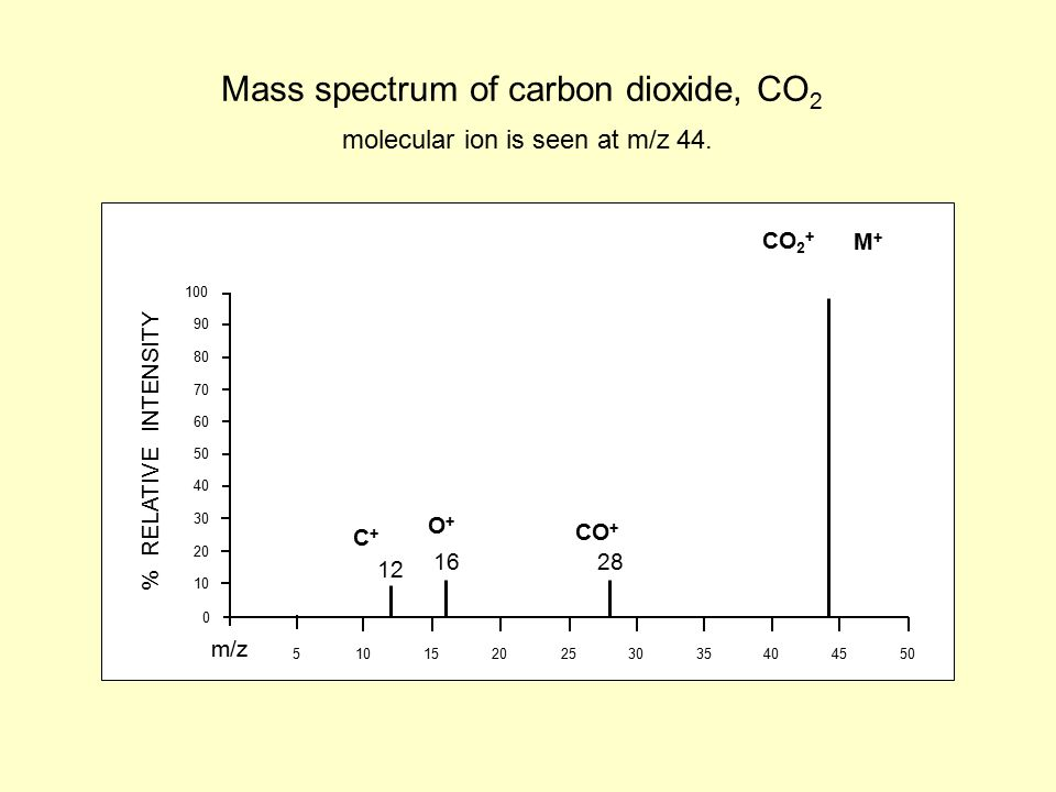 40 30 20 10 50 90 80 70 60 100 0 510 152025 30 354045 50 m/z % RELATIVE INTENSITY Mass spectrum of carbon dioxide, CO 2 molecular ion is seen at m/z 44.