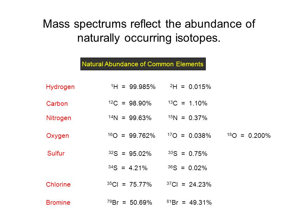 Mass spectrums reflect the abundance of naturally occurring isotopes.