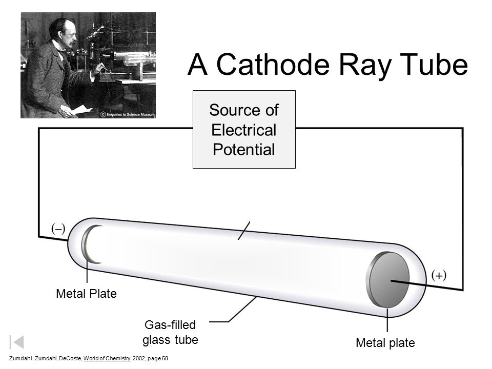 Source of Electrical Potential Metal Plate Gas-filled glass tube Metal plate Stream of negative particles (electrons) A Cathode Ray Tube Zumdahl, Zumdahl, DeCoste, World of Chemistry  2002, page 58