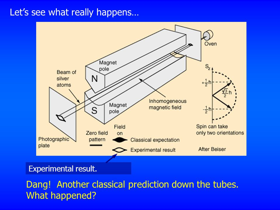 Let's see what really happens… Dang! Another classical prediction down the tubes. What happened? Experimental result.
