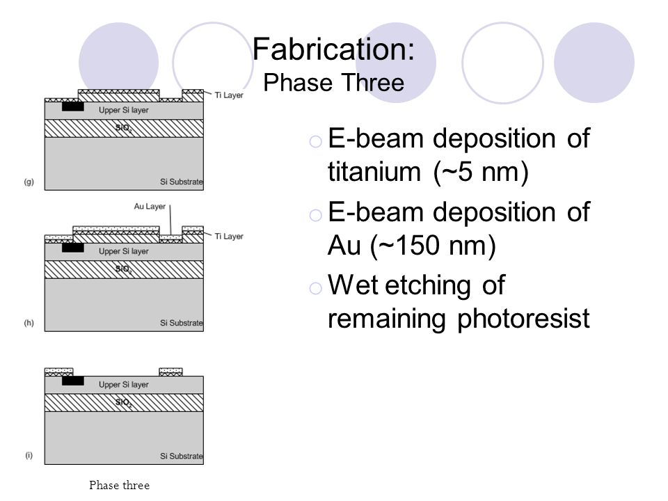 Fabrication: Phase Three o E-beam deposition of titanium (~5 nm) o E-beam deposition of Au (~150 nm) o Wet etching of remaining photoresist Phase three