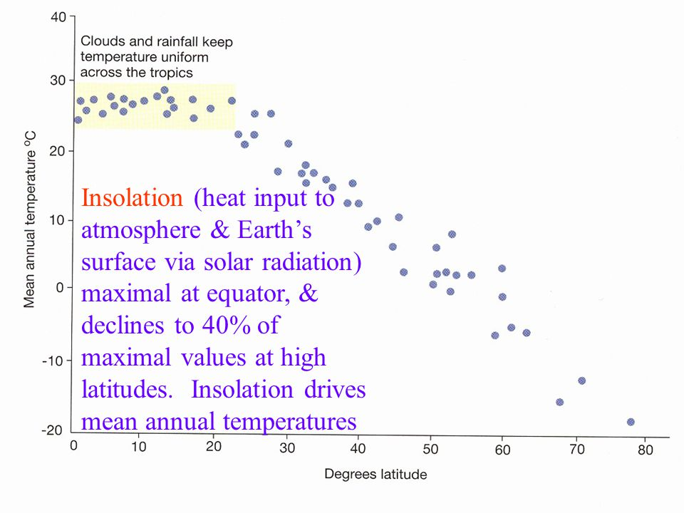 Two basic causes of greatest insolation at equator: Note: insolation is different from insulation Solar radiation travels shorter distance through atmosphere (less absorption, scatter, reflection) at equator than higher latitudes More direct (maximum = 90º angle of input) solar radiation (including visible light waves) hitting Earth at equator.